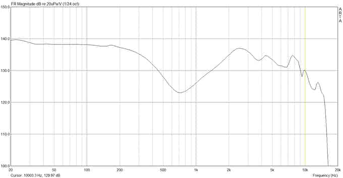 EDM Frequency Response