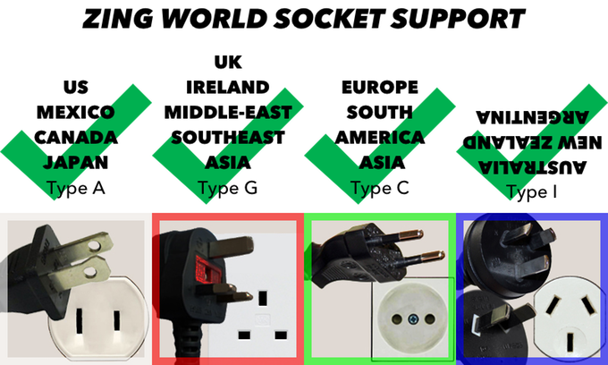 Use Zing worldwide with built-in 100V-240V power supply and optional snap-on socket modules