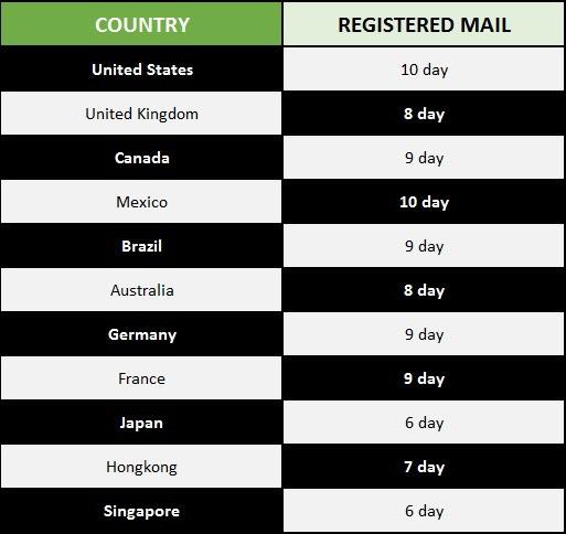 Registered Mail Service