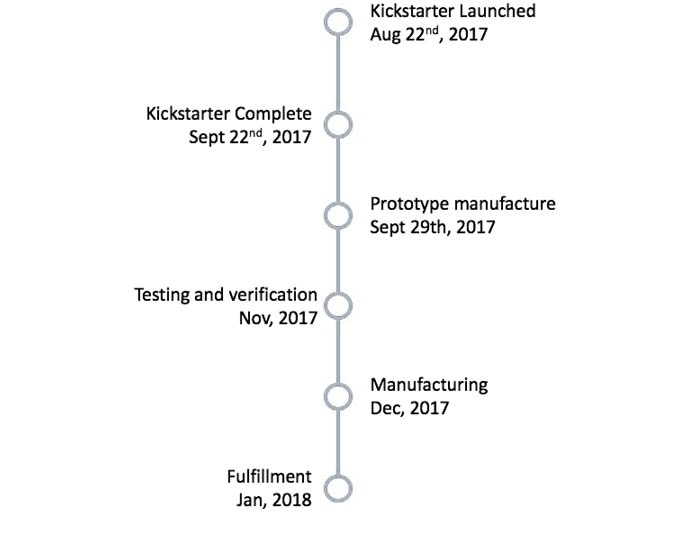 Product Development Side Loading Conversion Design