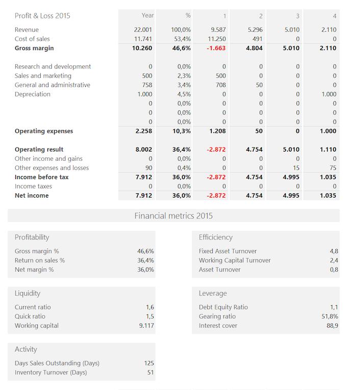 Summary Report (part 2)