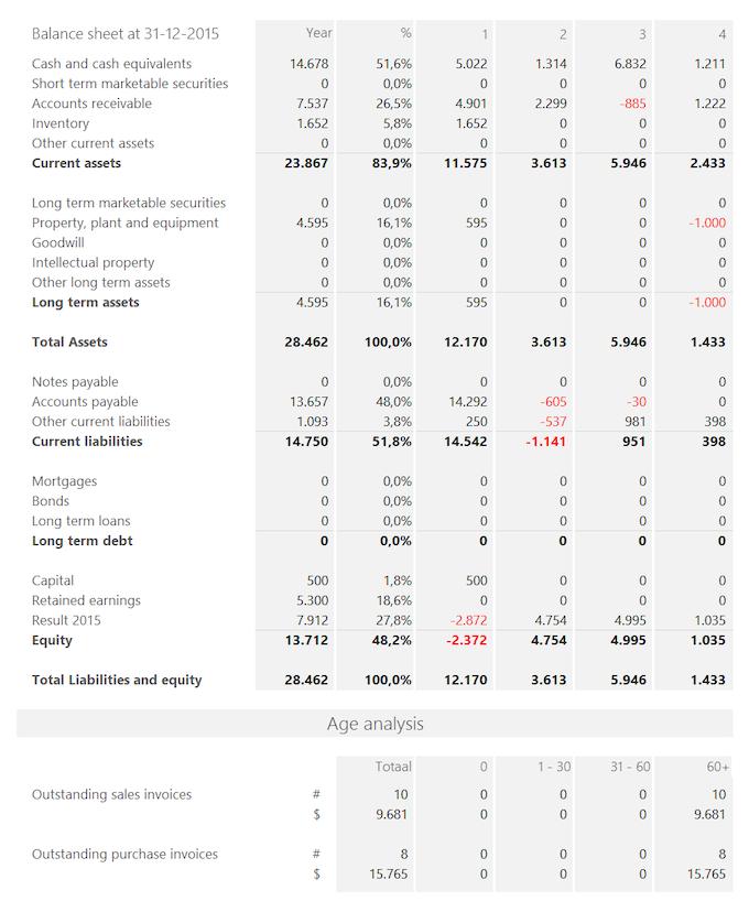 Summary Report (part 3)