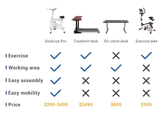 FlexiSpot Deskcise Pro™: All-in-One Exercise Workstation