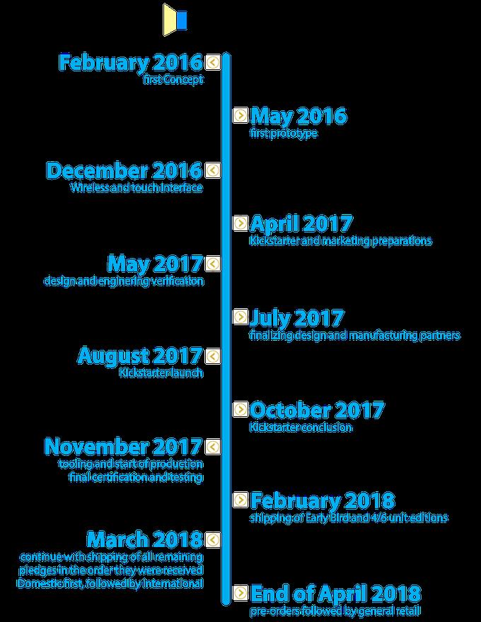 Photonicz Timeline