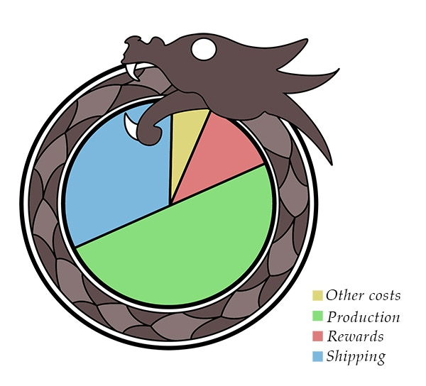 A rough guide to costs