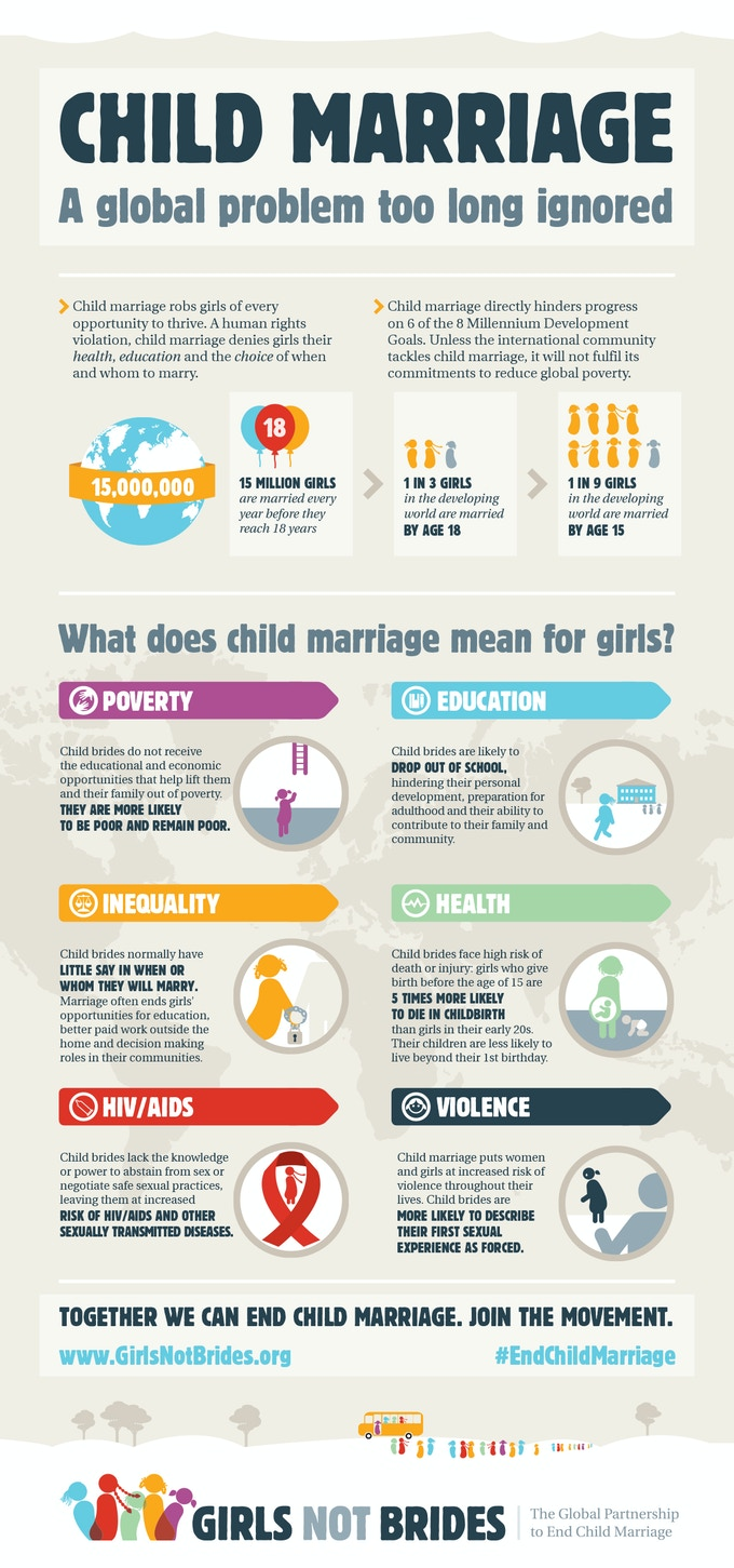 Stats about child marriage from Girls Not Brides
