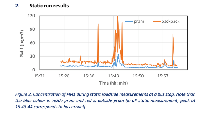 Test results show that air inside the pram is much cleaner than outside, especially when idling buses are nearby