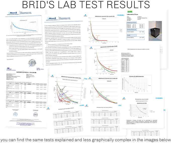 BRID's LAB TEST RESULTS (Explained Below)