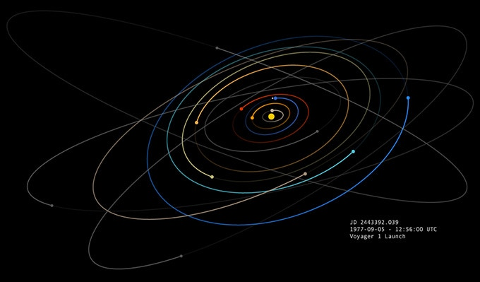 the Solar System on the Launch day of Voyager 1 (1977-09-05 - 12:56:00 UTC)