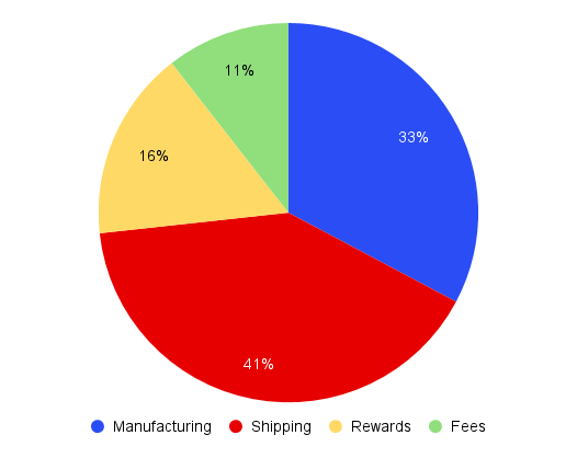 Here is the cost distribution for our base build