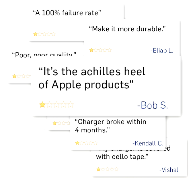 Over 60% of MacBook chargers fray within the first 3 years of use. Improper winding and storing cause the charging cables to bend, twist and eventually fray to the point of uselessness