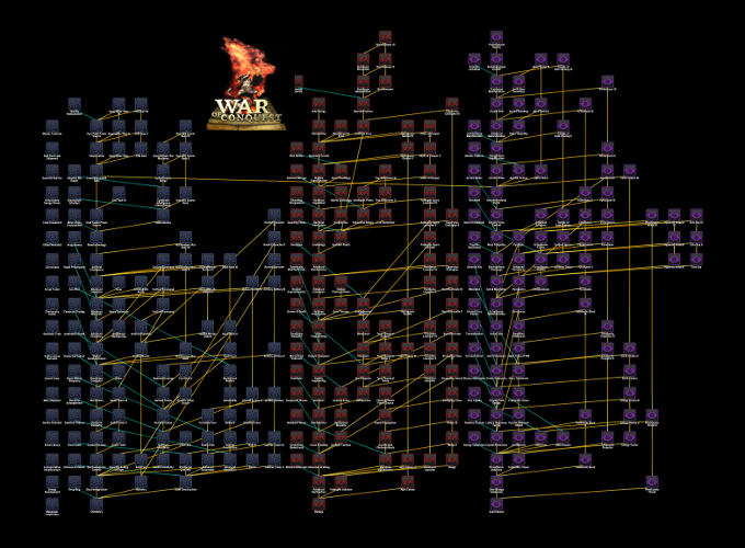 Advances Chart (not the final version)