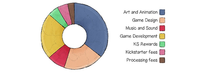 Rough breakdown of how the Kickstarter funds would be used.