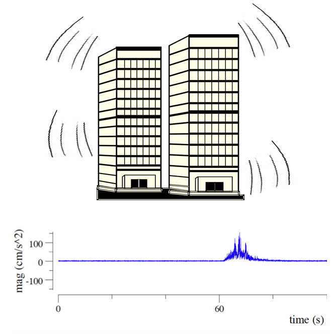 Sensor measures the response of your building
