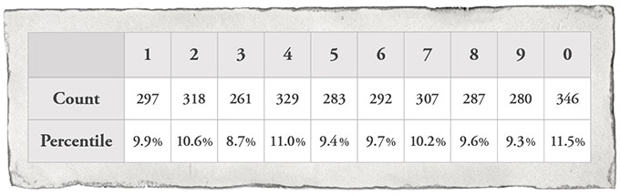 Probability table for 3,000 rolls.