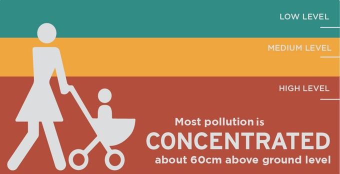 Pollutants are most concentrated near the area where a child in a pram or stroller is sitting.