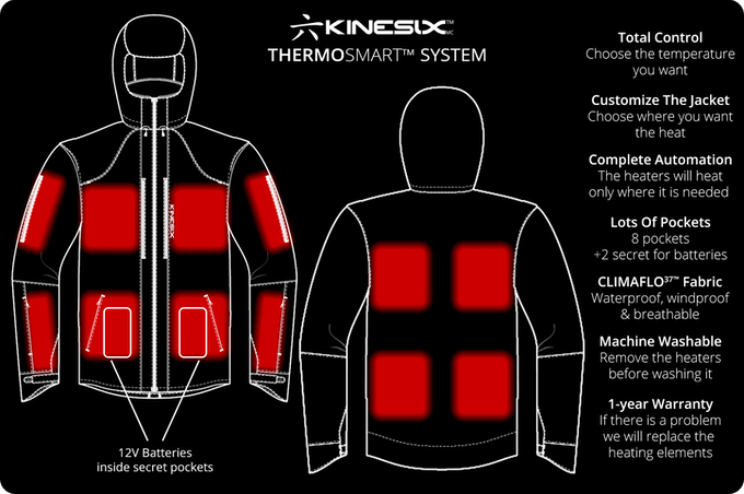 ThermoSmart System Patent Pending