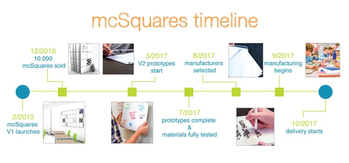 mcSquares V2 Timeline