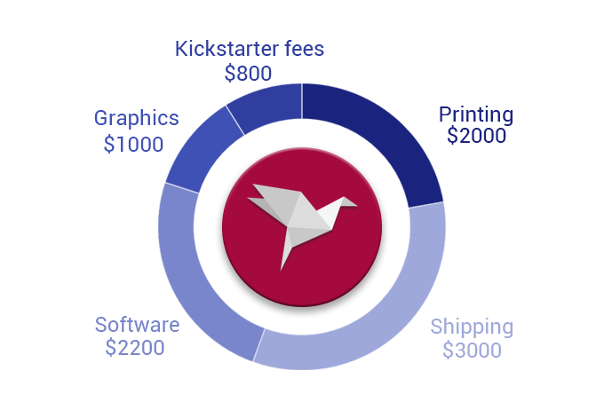 Cost division of our funding goal