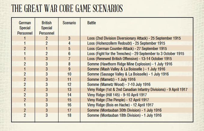 One of the special personnel deployment sheets - showing you how many of the new figures to use in official scenarios.