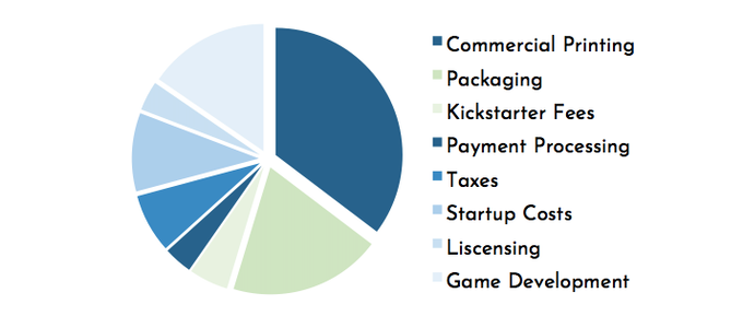 A breakout of how the Kickstarter funds will be used.