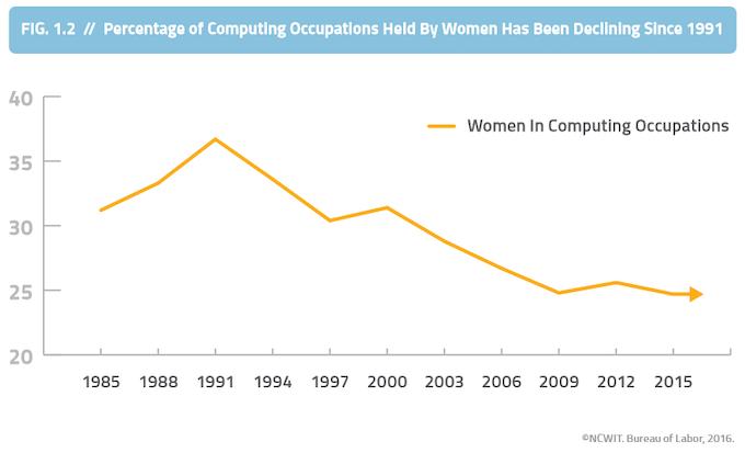 Trend in percentage of women in computing