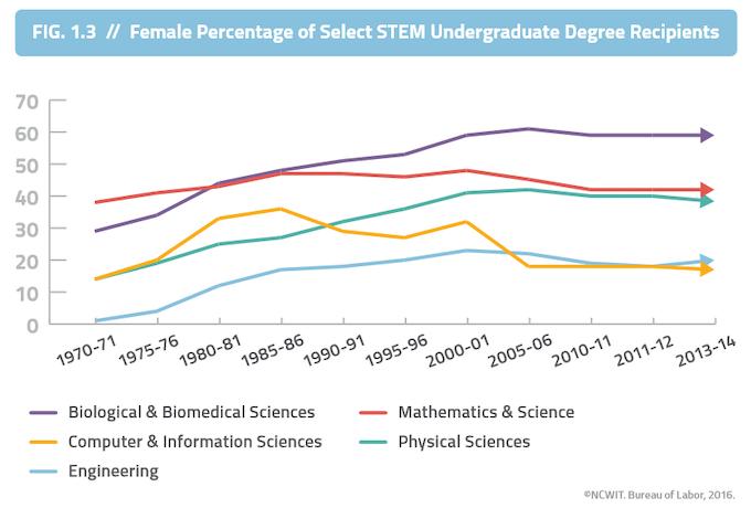 Trend in percentage of women in STEM