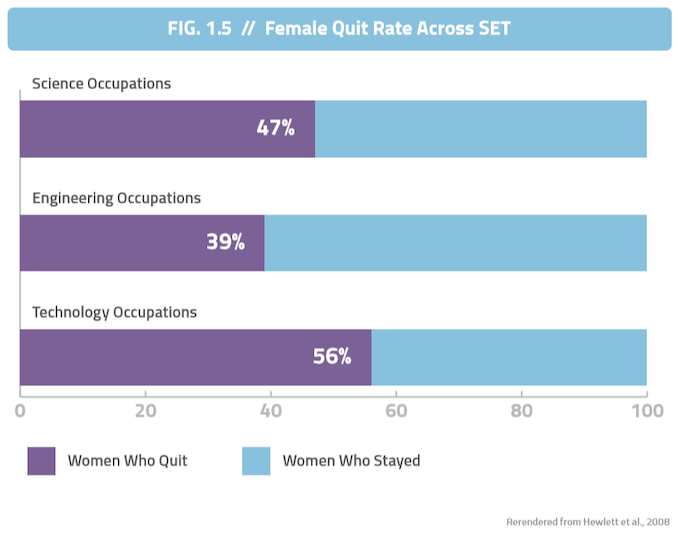 Quit rate for women in STEM