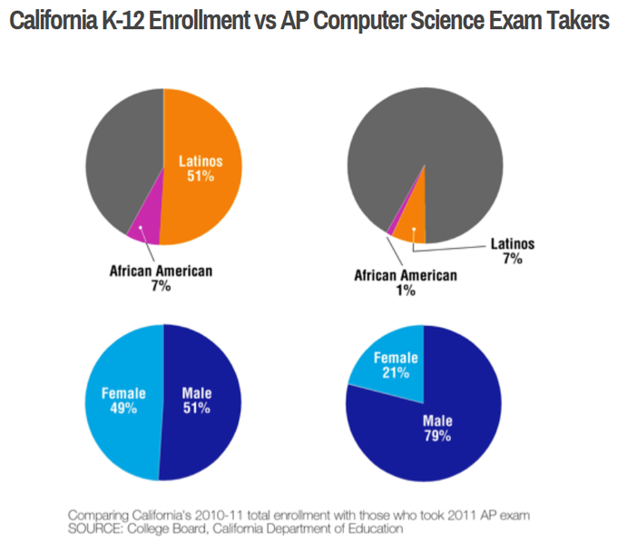 Women and underrepresented minorities take the AP CS exam at a disproportionately low rate