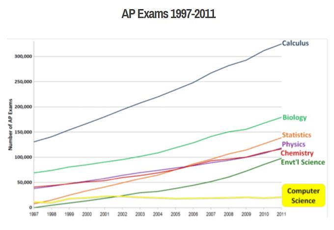 Though AP exams are increasingly popular, AP CS is flat