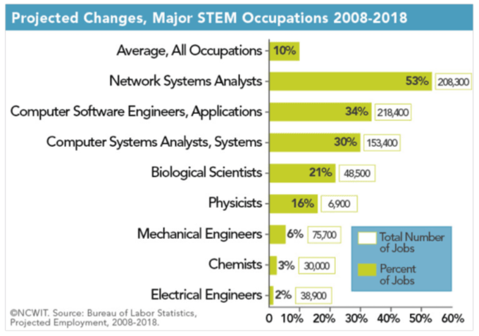 Computing-related jobs are the fastest growing in STEM