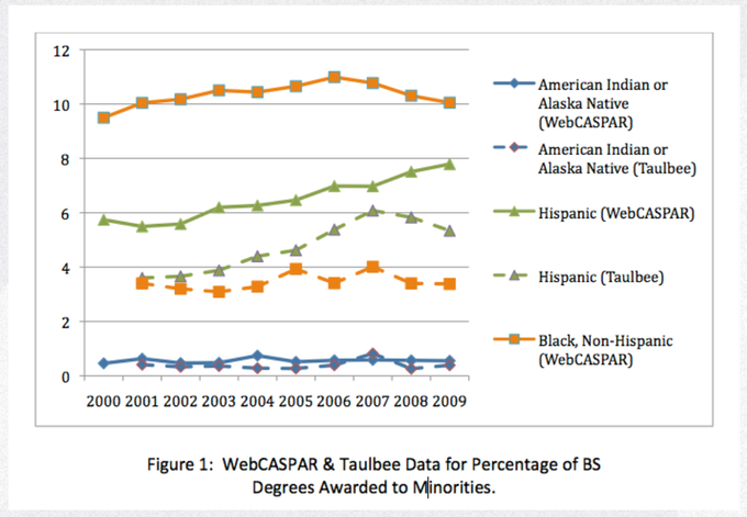 Percentages of minorities in CS have been flat