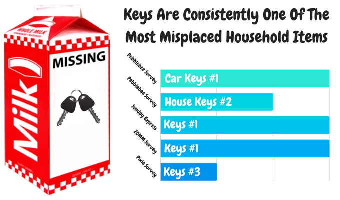 Keys Consistently Top The List Of Misplaced Items
