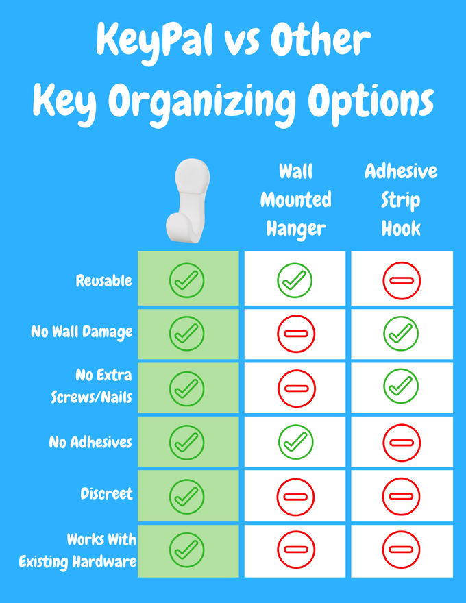 KeyPal Offers More Benefits Than Other Options