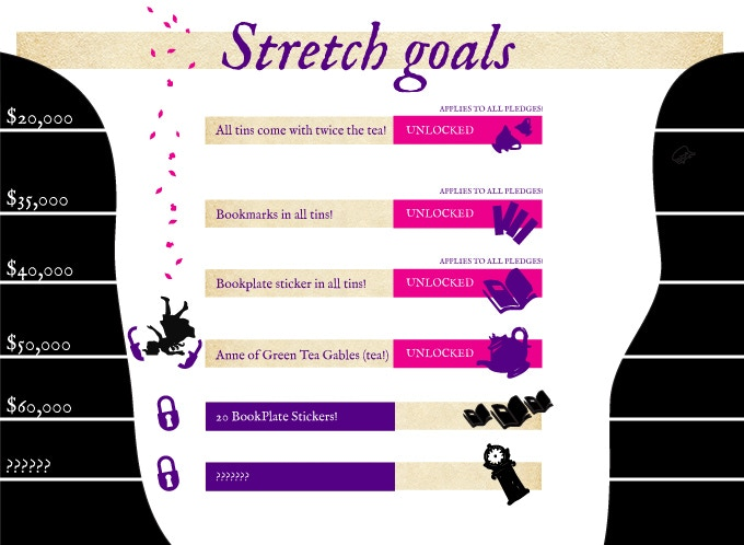 Each new goal we reach after our initial goal adds more good stuff to the project!