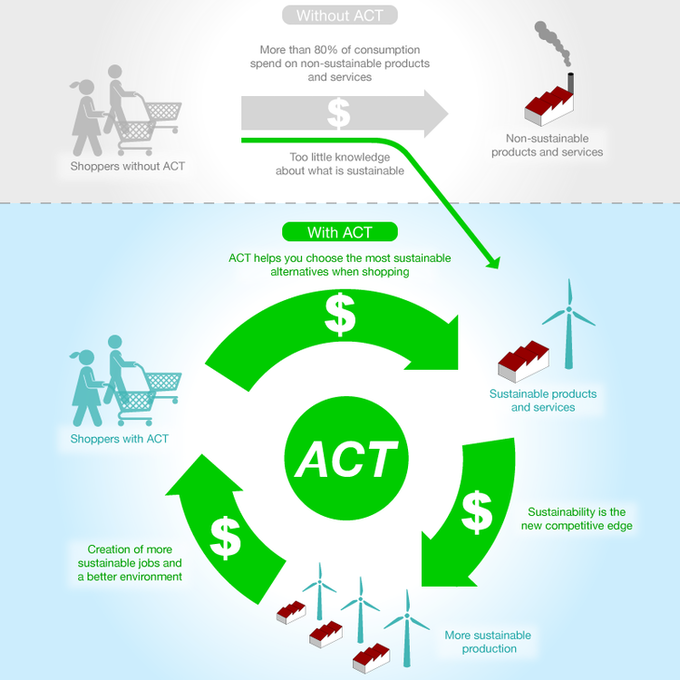 ACT Explained
