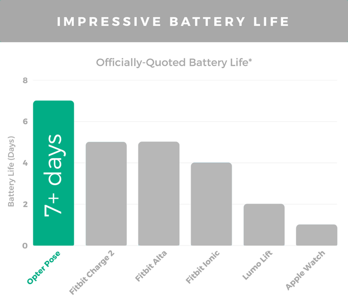 * Fitbit battery lives are quoted from fitbit.com as of September 28, 2017. Lumo Lift battery life is quoted from lumobodytech.com as of September 28, 2017. Apple Watch battery life is quoted from apple.com/watch/battery.html as of September 28, 2017.
