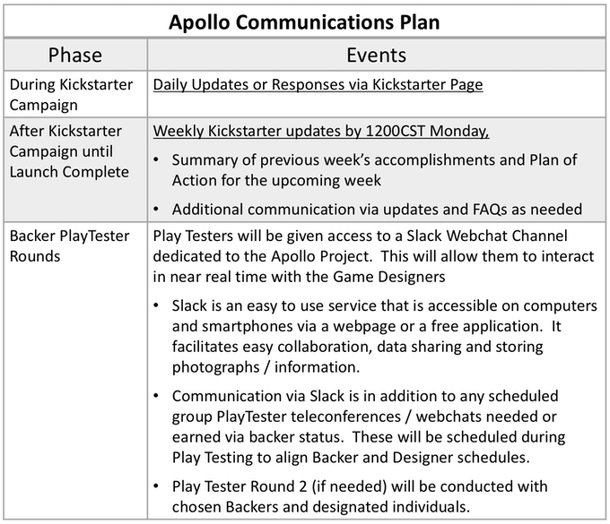 Apollo Project Communications Plan