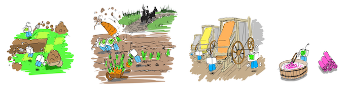 Digging a canal; farming and transporting root vegetables; textile production and dyeing cloth.