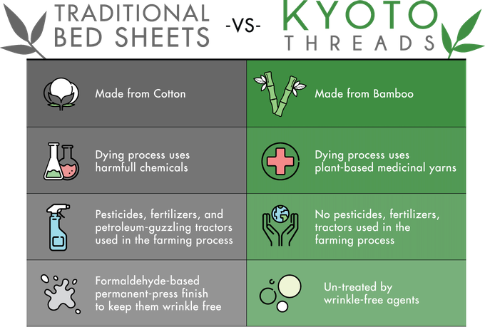 What makes Kyoto Threads different