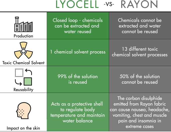 The advantages of using Lyocell over Rayon
