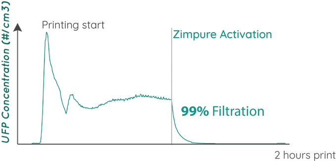 Ultrafine Particle Concentration without and with Zimpure
