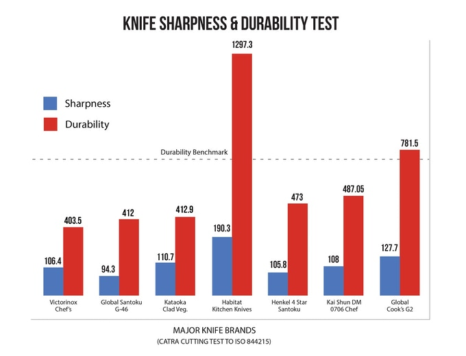 The CATRA Analysis Shows the Sharpness and Durability Superiority of Habitat Kitchen Knives