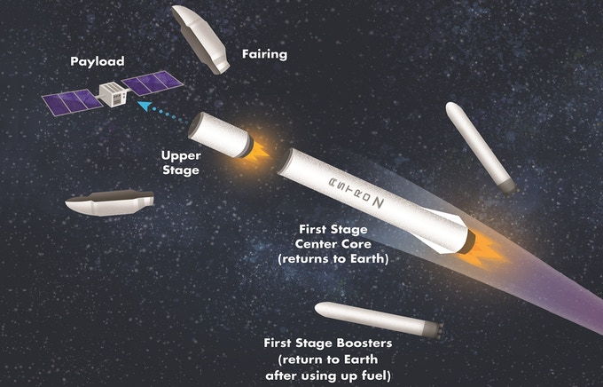 Why do rockets use staging?