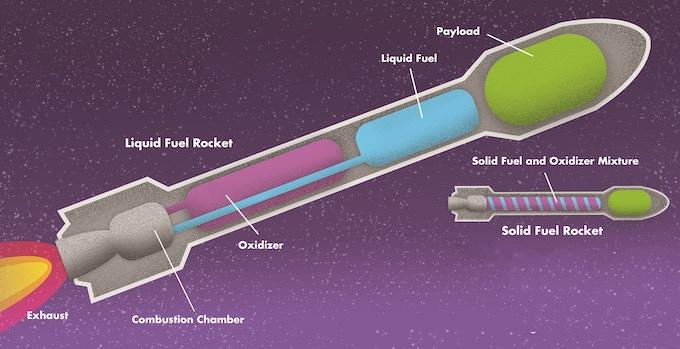 How do rockets work?