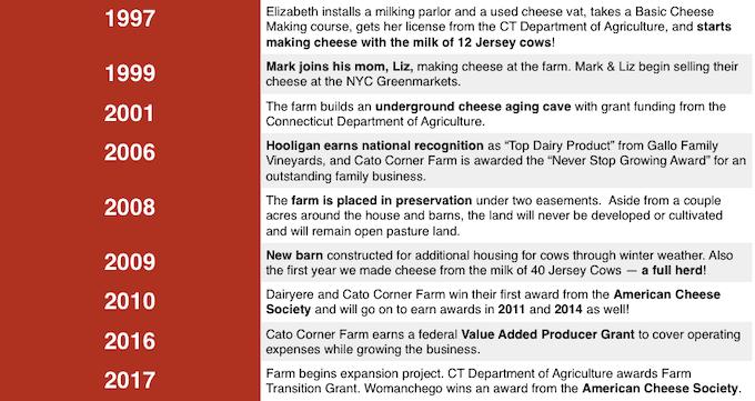A Brief History of Cato Corner Farm!