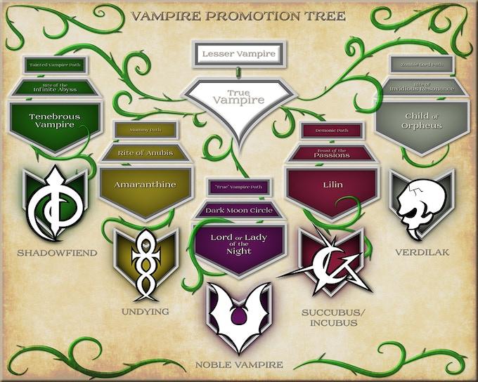 Evolve your vampiric incarnation