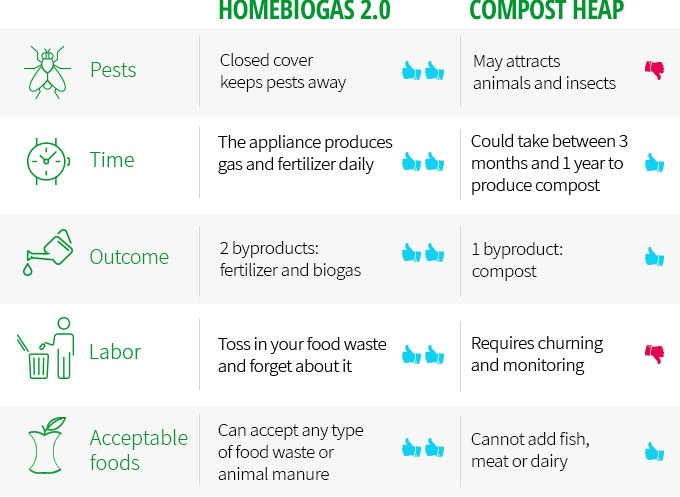 HomeBiogas 2 0: Transforms Your Food Waste Into Clean Energy