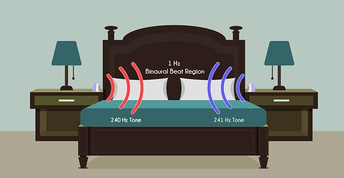 Dual Sound Source Illustration (Binaural Beat Example)