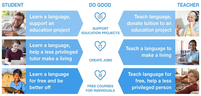 The three ways to do good with loquilove